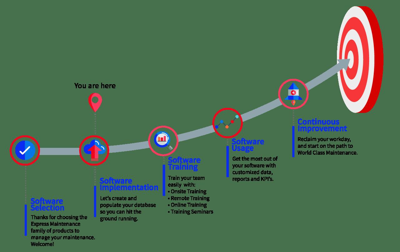 Express Maintenance Implementation